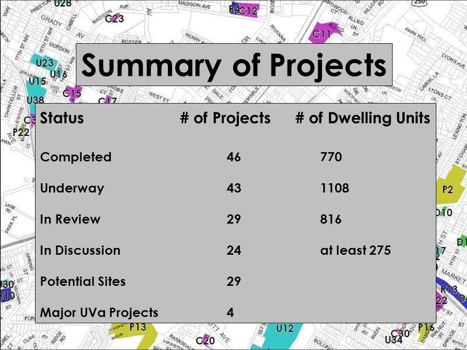 Summary of Projects Status# of Projects # of Dwelling Units Completed46770 Underway431108 In Review29816 In Discussion24at least 275 Potential Sites29 Major UVa Projects4