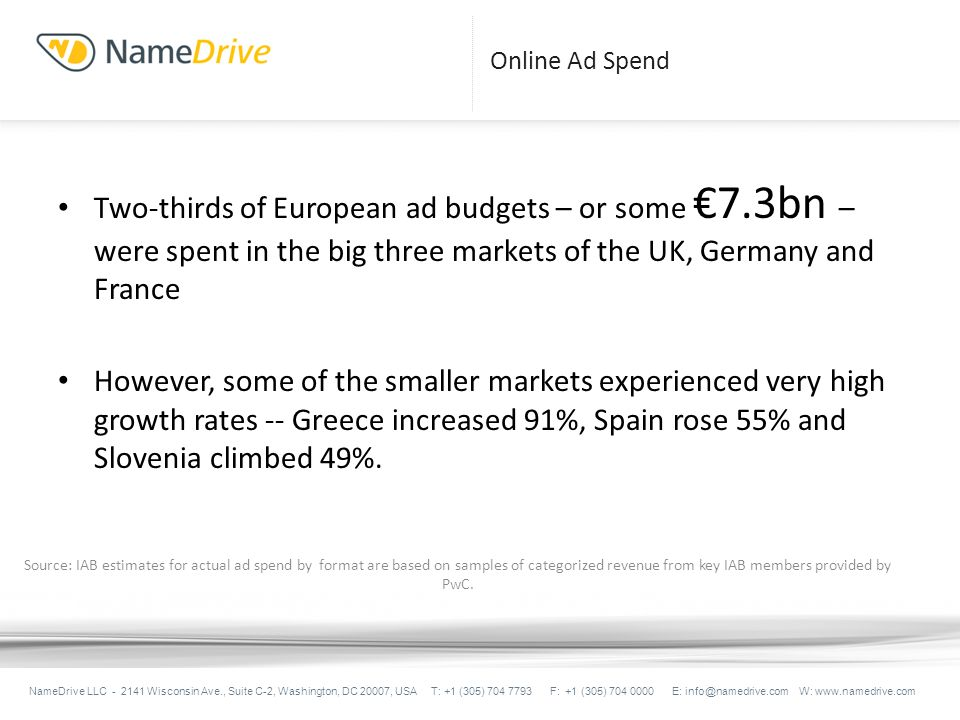 Online Ad Spend Two-thirds of European ad budgets – or some 7.3bn – were spent in the big three markets of the UK, Germany and France However, some of the smaller markets experienced very high growth rates -- Greece increased 91%, Spain rose 55% and Slovenia climbed 49%.