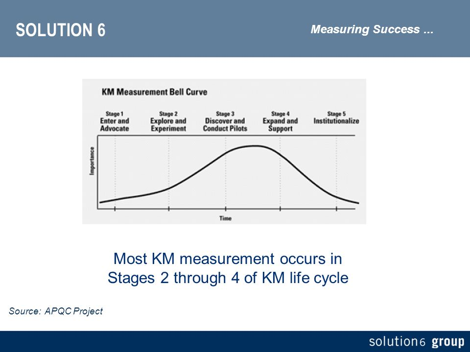 SOLUTION 6 Measuring Success...