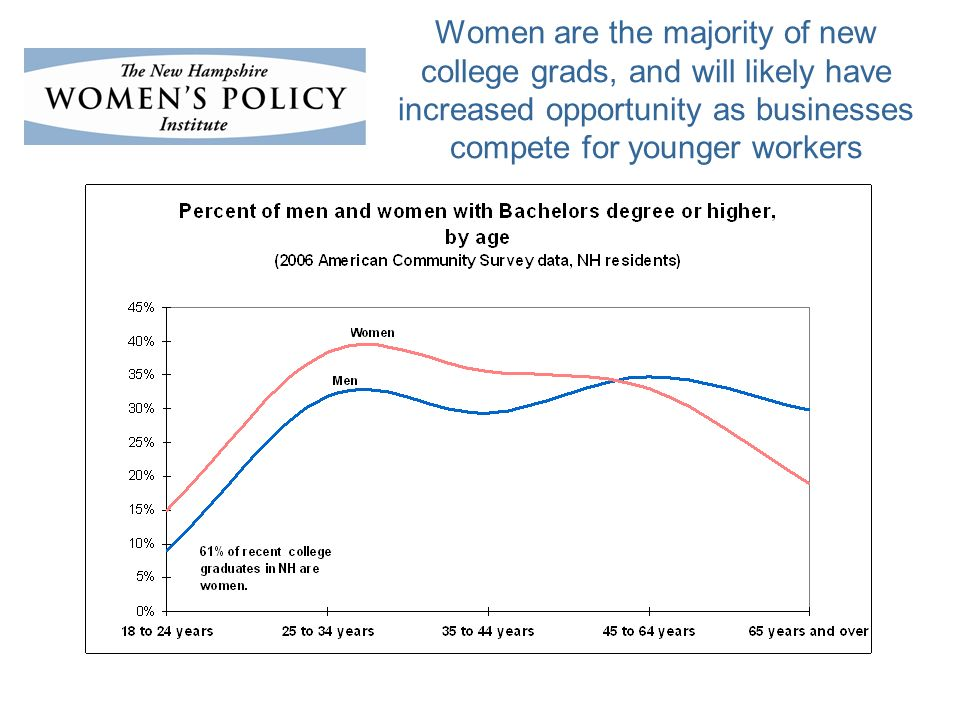 Women are the majority of new college grads, and will likely have increased opportunity as businesses compete for younger workers