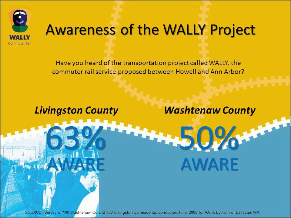 Awareness of the WALLY Project Livingston CountyWashtenaw County Have you heard of the transportation project called WALLY, the commuter rail service proposed between Howell and Ann Arbor.