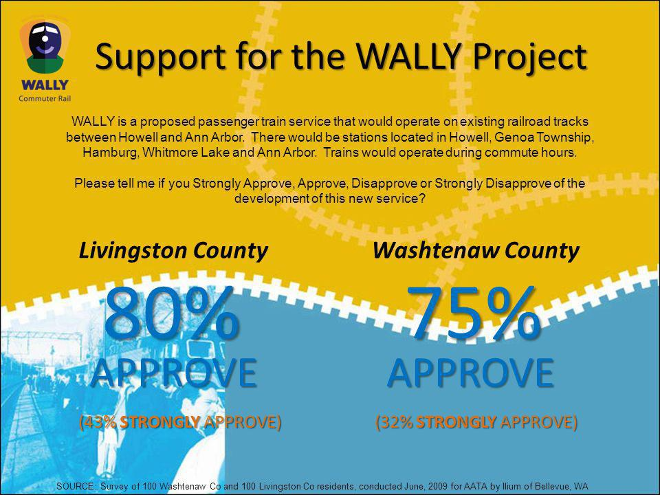 Support for the WALLY Project WALLY is a proposed passenger train service that would operate on existing railroad tracks between Howell and Ann Arbor.