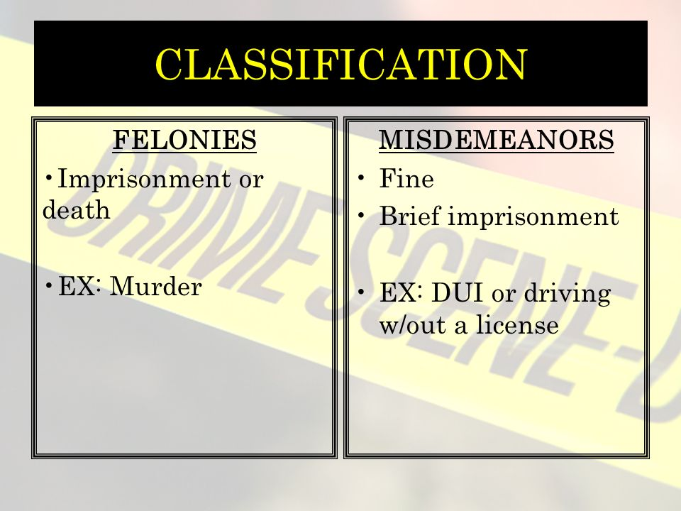 CLASSIFICATION FELONIES Imprisonment or death EX: Murder MISDEMEANORS Fine Brief imprisonment EX: DUI or driving w/out a license