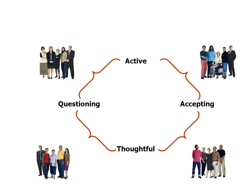 PPT 4-2 PPT 4-3 PPT 4-2 PPT 4-3 Active Thoughtful AcceptingQuestioning PPT 4-4