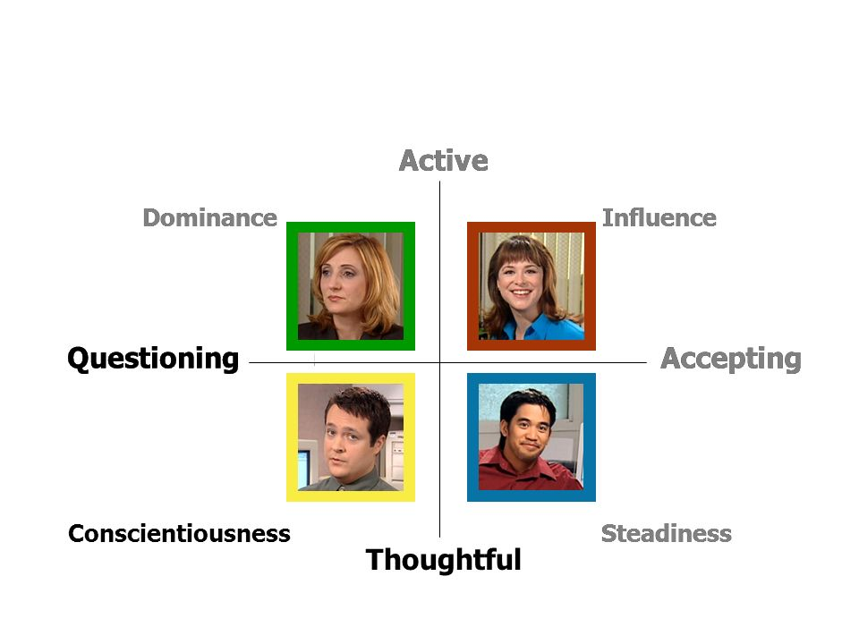 PPT 4-2 PPT 4-3 PPT 4-4 Thoughtful Steadiness Accepting Influence Accepting Steadiness Active Questioning Dominance PPT 4-7 Influence Active Dominance Questioning Conscientiousness