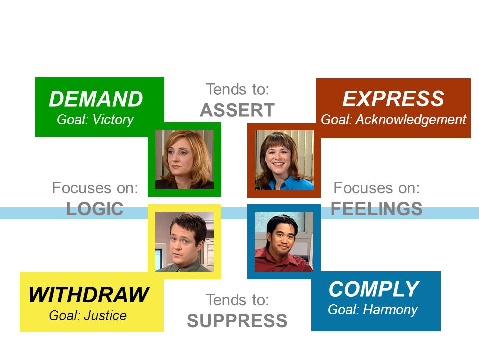PPT 6-2PPT 6-16 PPT 6-17 WITHDRAW Goal: Justice COMPLY Goal: Harmony EXPRESS Goal: Acknowledgement DEMAND Goal: Victory Focuses on: FEELINGS Tends to: SUPPRESS Focuses on: LOGIC Tends to: ASSERT PPT 6-18