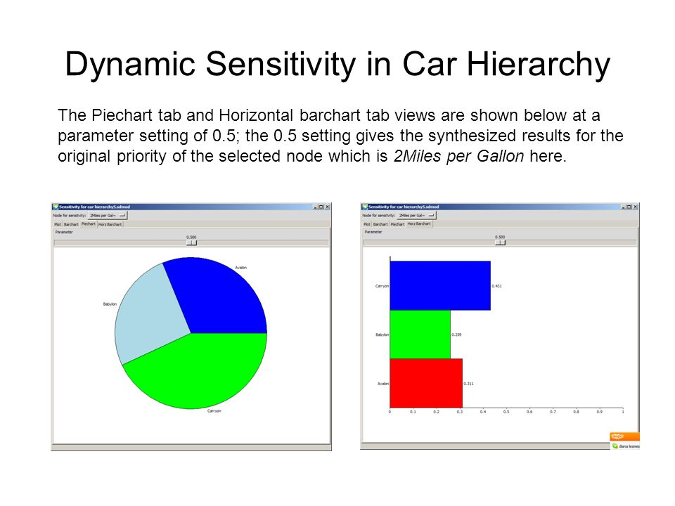 Dynamic Sensitivity in Car Hierarchy The Piechart tab and Horizontal barchart tab views are shown below at a parameter setting of 0.5; the 0.5 setting gives the synthesized results for the original priority of the selected node which is 2Miles per Gallon here.