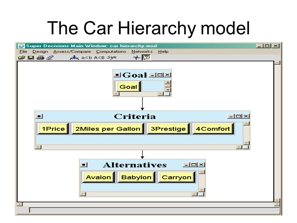 The Car Hierarchy model