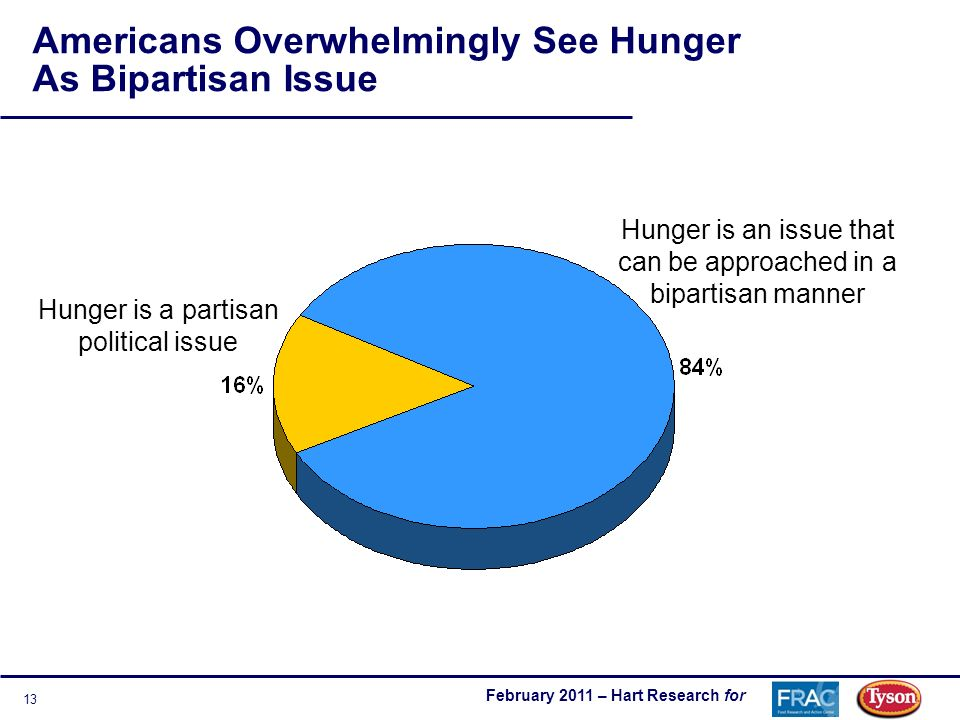 February 2011 – Hart Research for 13 Americans Overwhelmingly See Hunger As Bipartisan Issue Hunger is an issue that can be approached in a bipartisan manner Hunger is a partisan political issue
