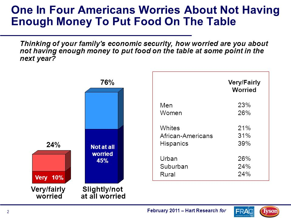 February 2011 – Hart Research for 2 One In Four Americans Worries About Not Having Enough Money To Put Food On The Table Thinking of your family s economic security, how worried are you about not having enough money to put food on the table at some point in the next year.