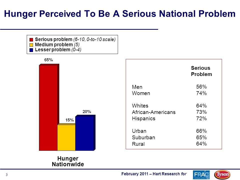 February 2011 – Hart Research for 3 Hunger Perceived To Be A Serious National Problem Serious problem (6-10, 0-to-10 scale) Medium problem (5) Lesser problem (0-4) Hunger Nationwide Men Women Whites African-Americans Hispanics Urban Suburban Rural Serious Problem 56% 74% 64% 73% 72% 66% 65% 64%