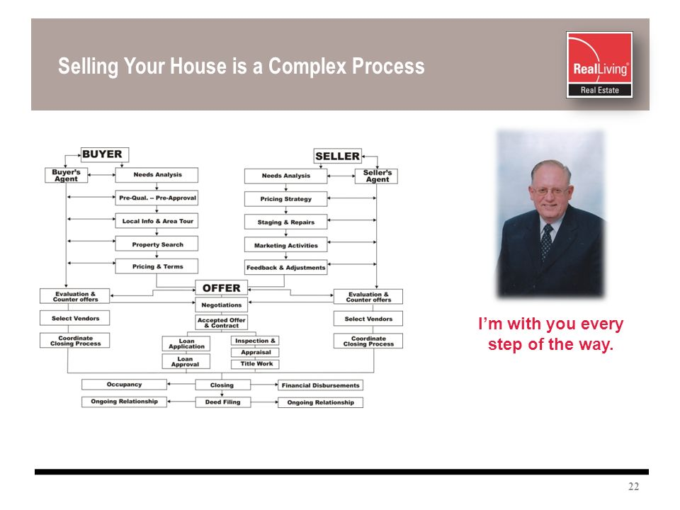 Selling Your House is a Complex Process Im with you every step of the way. 22