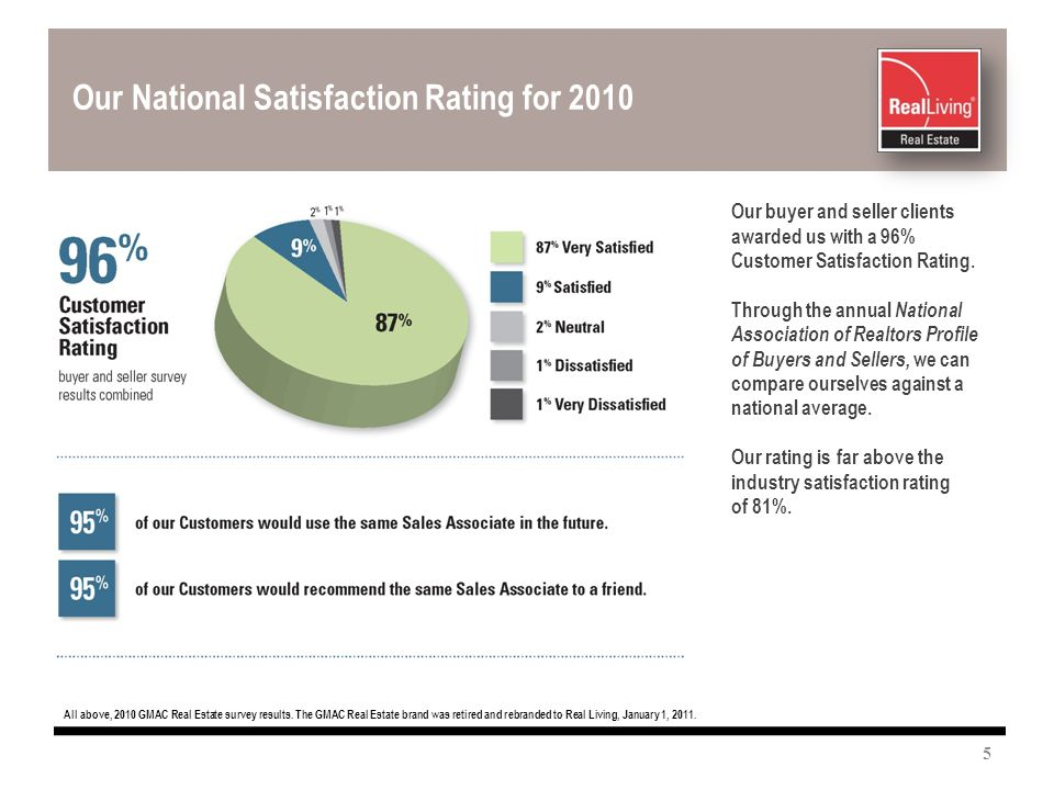 Our National Satisfaction Rating for 2010 All above, 2010 GMAC Real Estate survey results.