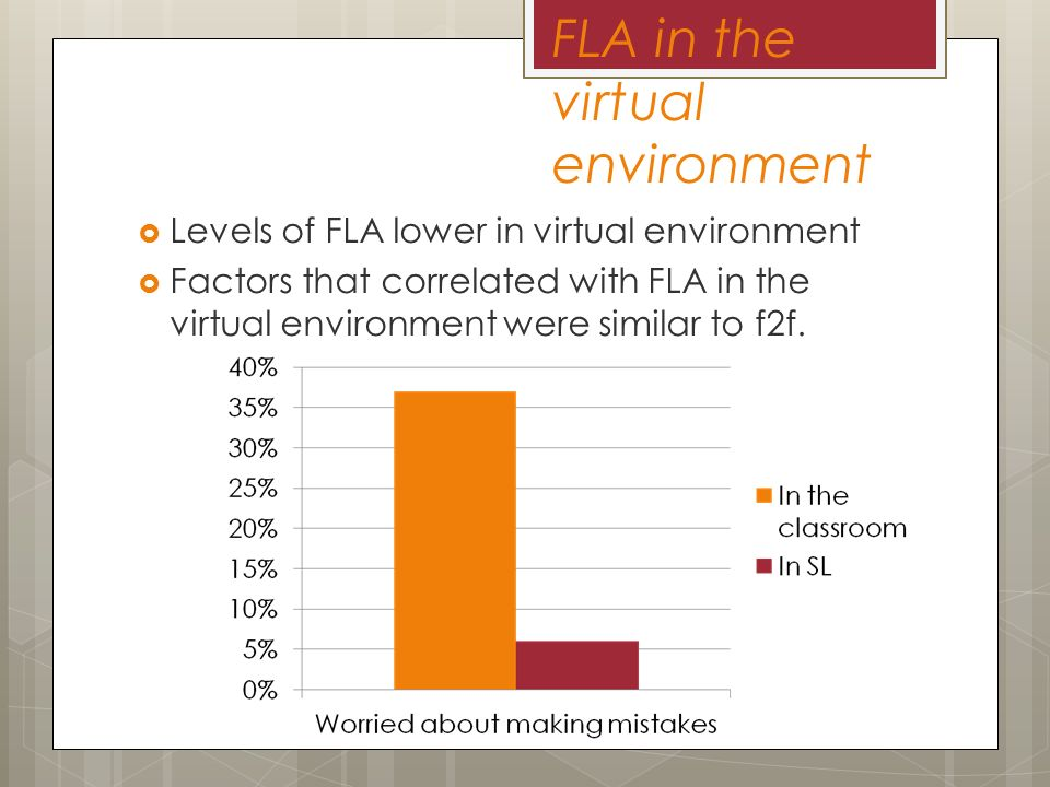 FLA in the virtual environment Levels of FLA lower in virtual environment Factors that correlated with FLA in the virtual environment were similar to f2f.