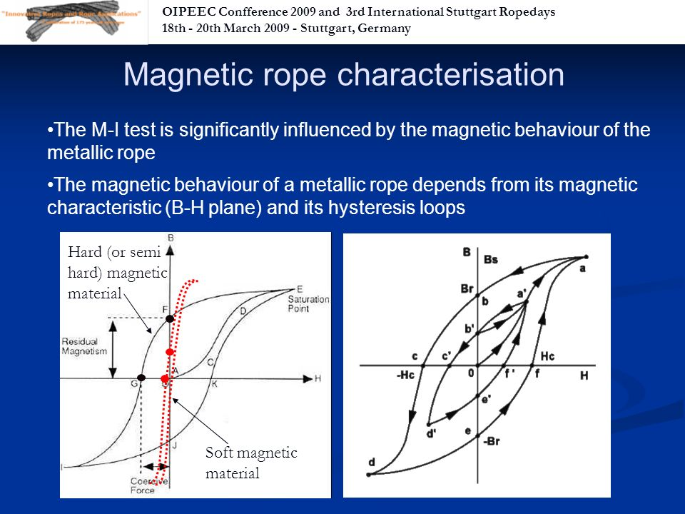 OIPEEC Confference 2009 and 3rd International Stuttgart Ropedays 18th - 20th March Stuttgart, Germany The M-I test is significantly influenced by the magnetic behaviour of the metallic rope The magnetic behaviour of a metallic rope depends from its magnetic characteristic (B-H plane) and its hysteresis loops Magnetic rope characterisation Soft magnetic material Hard (or semi hard) magnetic material