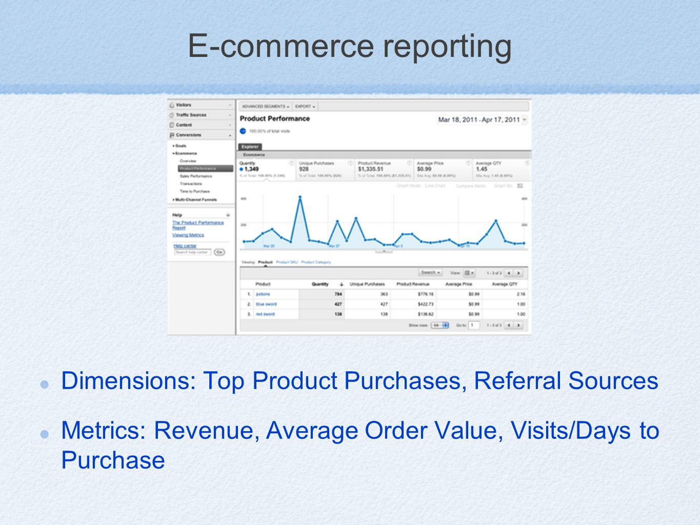 E-commerce reporting Dimensions: Top Product Purchases, Referral Sources Metrics: Revenue, Average Order Value, Visits/Days to Purchase