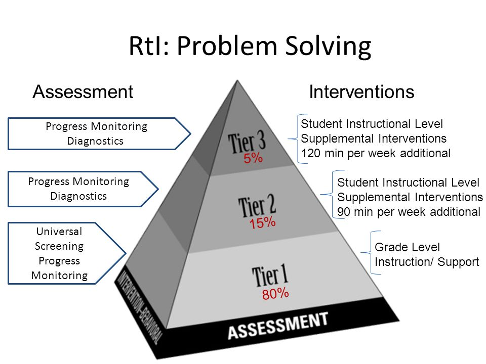 RtI: Problem Solving Assessment 80% 15% 5% Interventions Universal Screening Progress Monitoring Diagnostics Progress Monitoring Diagnostics Grade Level Instruction/ Support Student Instructional Level Supplemental Interventions 90 min per week additional Student Instructional Level Supplemental Interventions 120 min per week additional