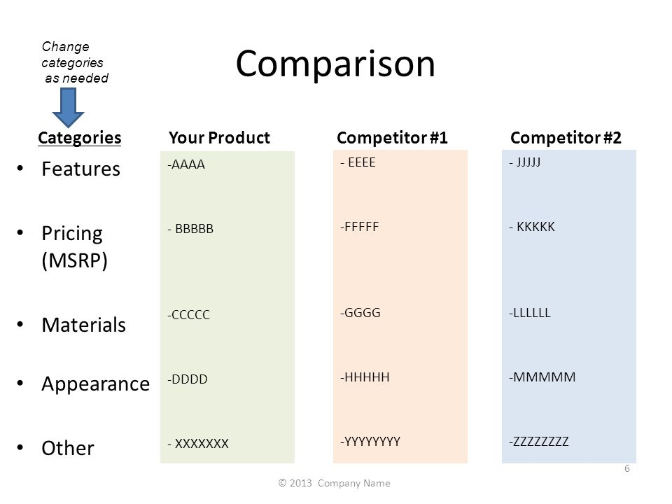 Comparison Your Product Features Pricing (MSRP) Materials Appearance Other Competitor #1Competitor #2 Categories -AAAA - BBBBB -CCCCC -DDDD - XXXXXXX - EEEE -FFFFF -GGGG -HHHHH -YYYYYYYY - JJJJJ - KKKKK -LLLLLL -MMMMM -ZZZZZZZZ 6 © 2013 Company Name Change categories as needed