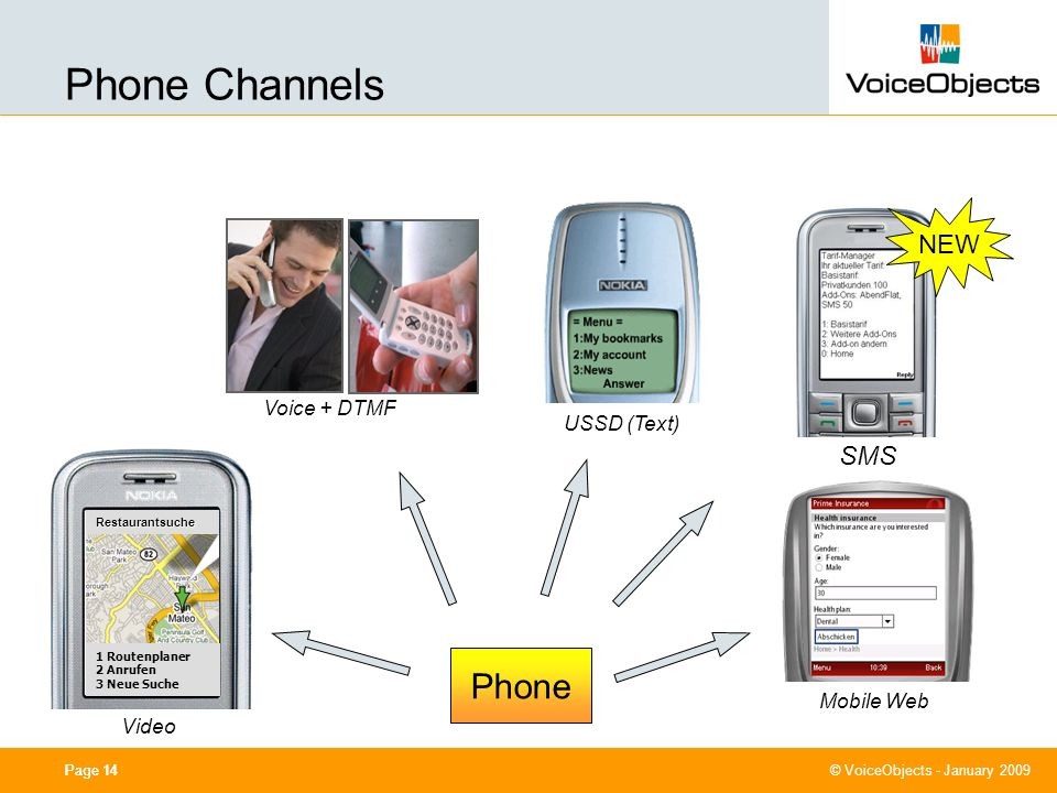 0cm (center) 7,40 cm 11,40 cm 4,80 cm 10,50 cm © VoiceObjects - January 2009 Page 14 Mobile Web Video Restaurantsuche 1 Routenplaner 2 Anrufen 3 Neue Suche Voice + DTMF USSD (Text) Phone NEW SMS Phone Channels