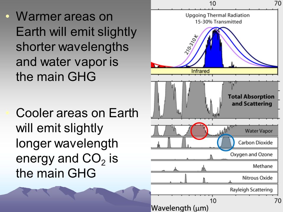 Warmer areas on Earth will emit slightly shorter wavelengths and water vapor is the main GHG Cooler areas on Earth will emit slightly longer wavelength energy and CO 2 is the main GHG