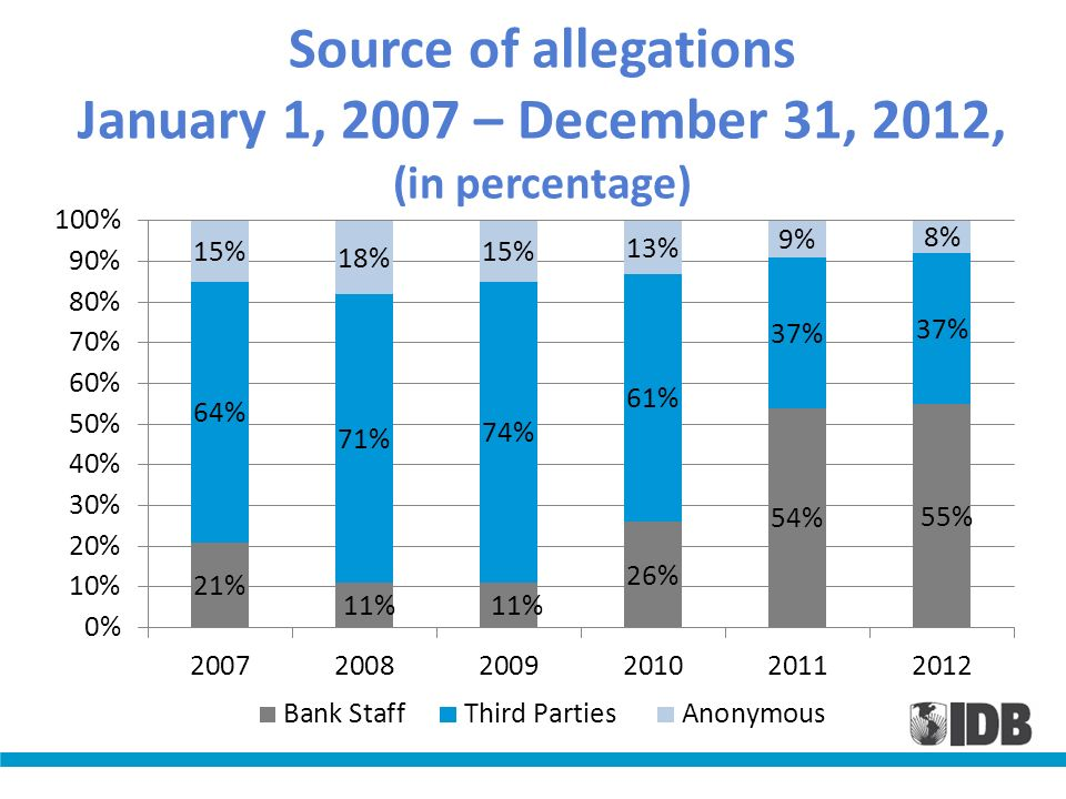 Source of allegations January 1, 2007 – December 31, 2012, (in percentage)