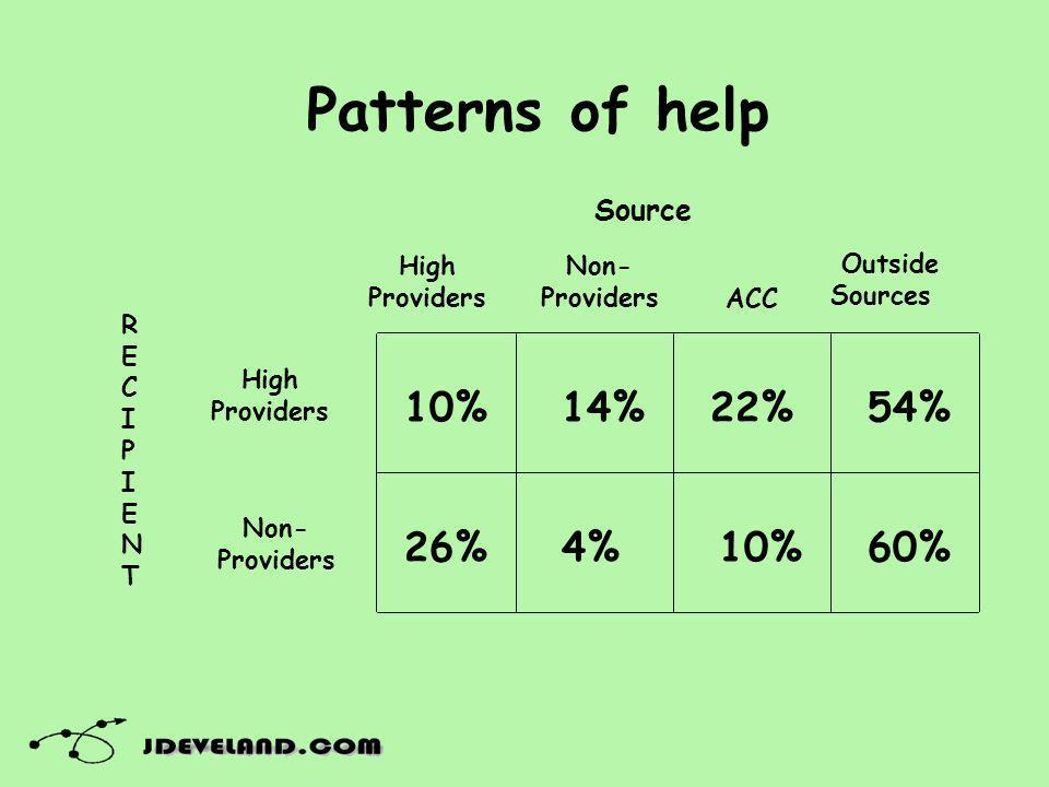 Patterns of help High Providers Non- Providers High Providers Non- Providers ACC Outside Sources 10% 26% 14% 4% 22% 10% 54% 60% RECIPIENTRECIPIENT Source