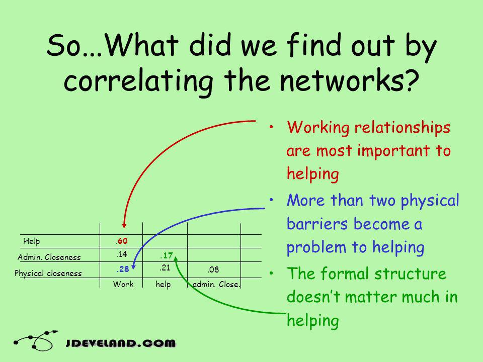 Working relationships are most important to helping More than two physical barriers become a problem to helping The formal structure doesnt matter much in helping So...What did we find out by correlating the networks.