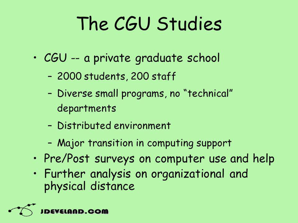 The CGU Studies CGU -- a private graduate school –2000 students, 200 staff –Diverse small programs, no technical departments –Distributed environment –Major transition in computing support Pre/Post surveys on computer use and help Further analysis on organizational and physical distance
