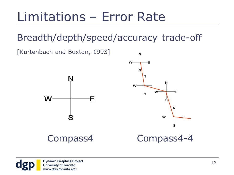 12 Limitations – Error Rate Breadth/depth/speed/accuracy trade-off [Kurtenbach and Buxton, 1993] Compass4Compass4-4