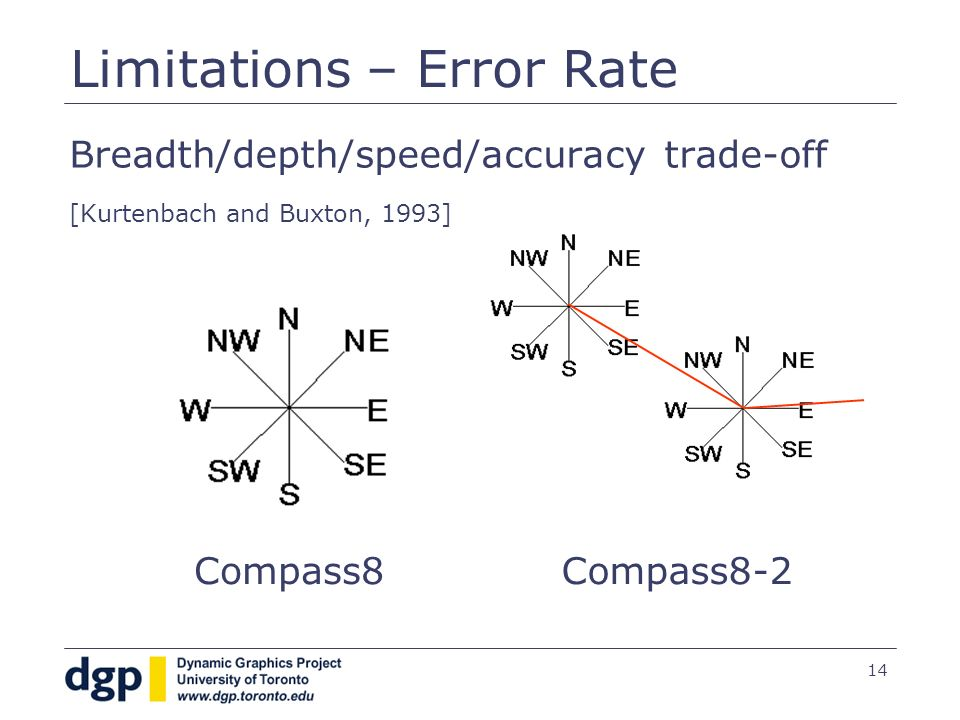 14 Limitations – Error Rate Breadth/depth/speed/accuracy trade-off [Kurtenbach and Buxton, 1993] Compass8Compass8-2