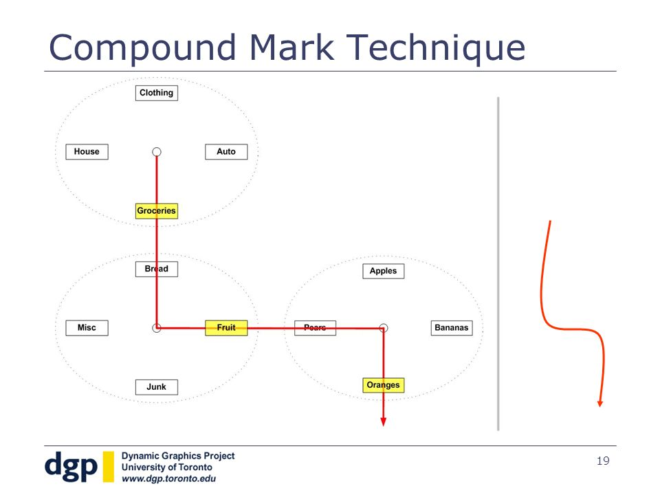 19 Compound Mark Technique