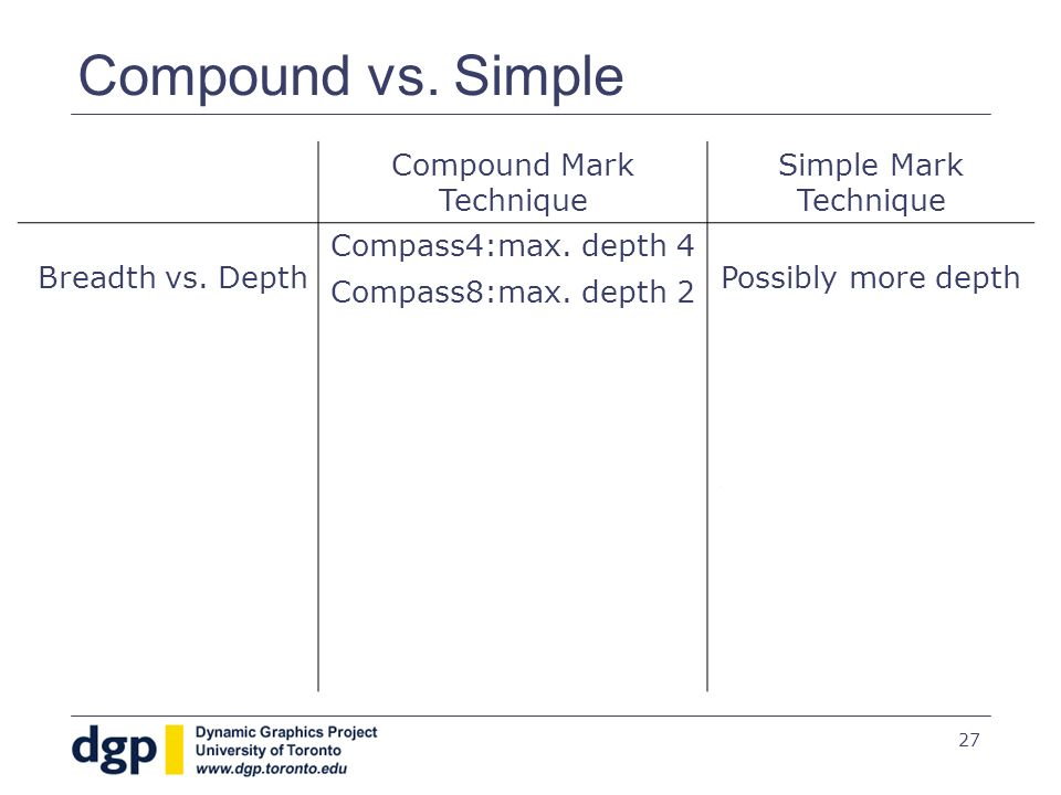27 Compound vs. Simple Compound Mark Technique Simple Mark Technique Breadth vs.