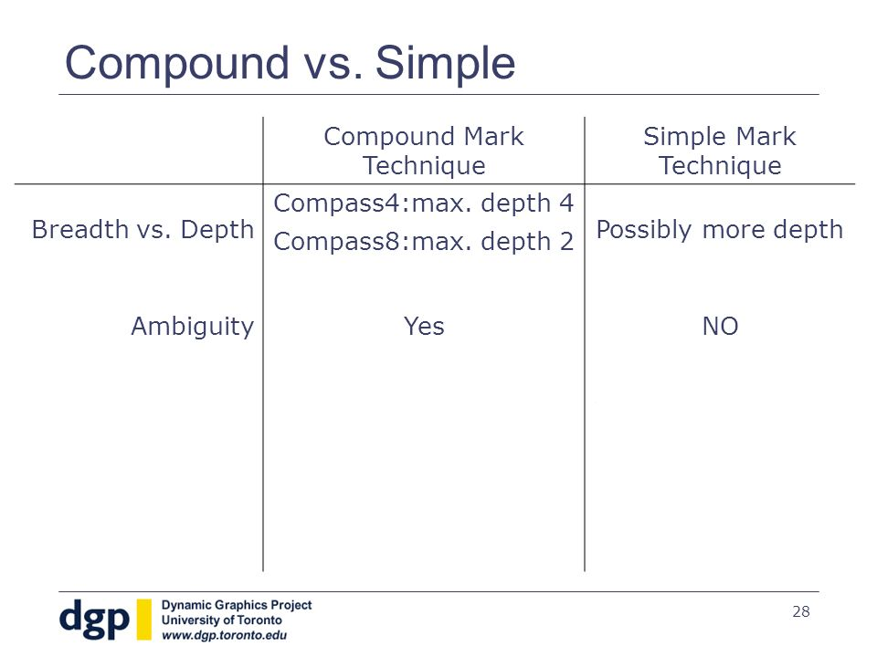 28 Compound vs. Simple Compound Mark Technique Simple Mark Technique Breadth vs.