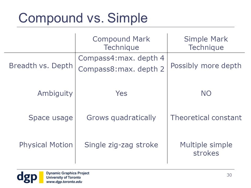 30 Compound vs. Simple Compound Mark Technique Simple Mark Technique Breadth vs.