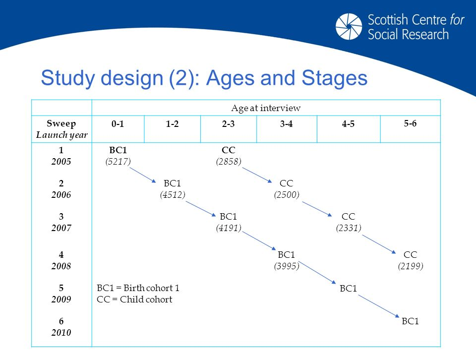 Study design (2): Ages and Stages Age at interview Sweep Launch year BC1 (5217) CC (2858) BC1 (4512) CC (2500) BC1 (4191) CC (2331) BC1 (3995) CC (2199) BC1 = Birth cohort 1 CC = Child cohort BC BC1