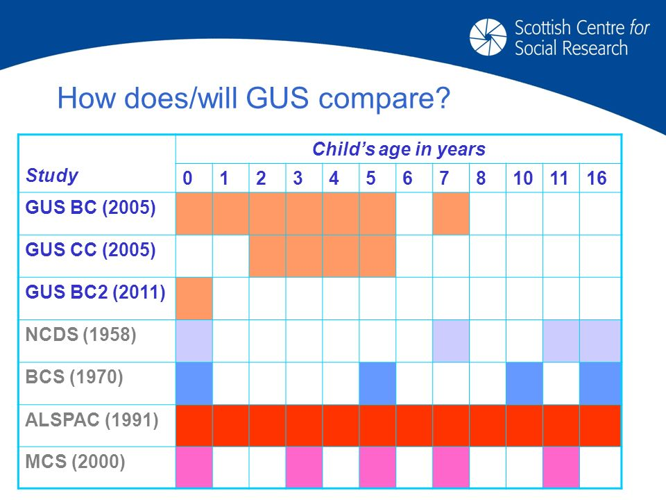 Study Childs age in years GUS BC (2005) GUS CC (2005) GUS BC2 (2011) NCDS (1958) BCS (1970) ALSPAC (1991) MCS (2000) How does/will GUS compare