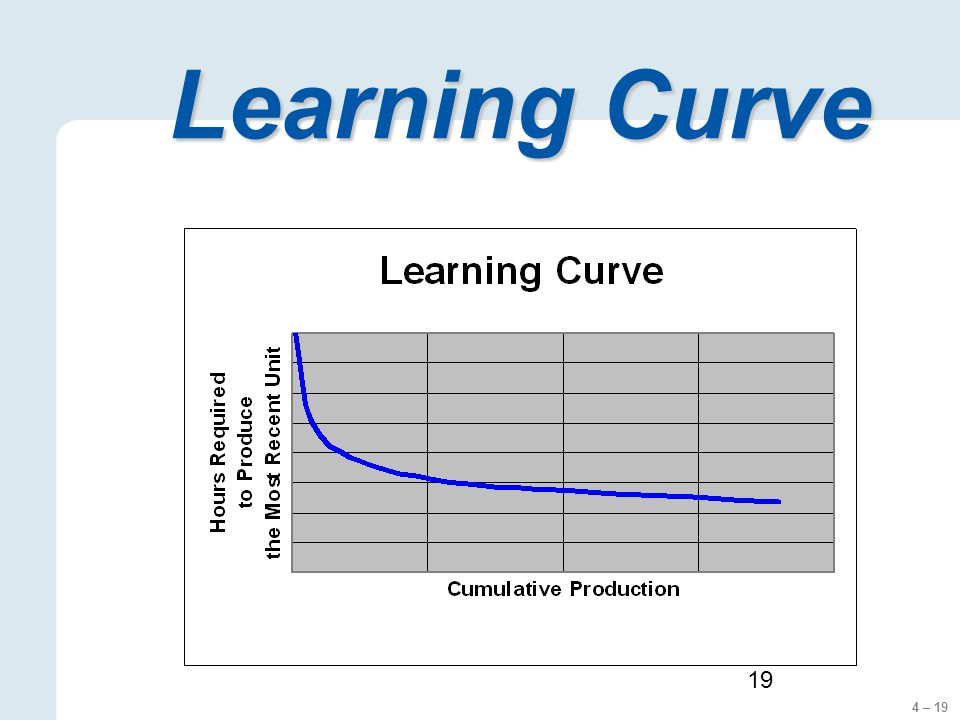 4 – 19 19 Learning Curve