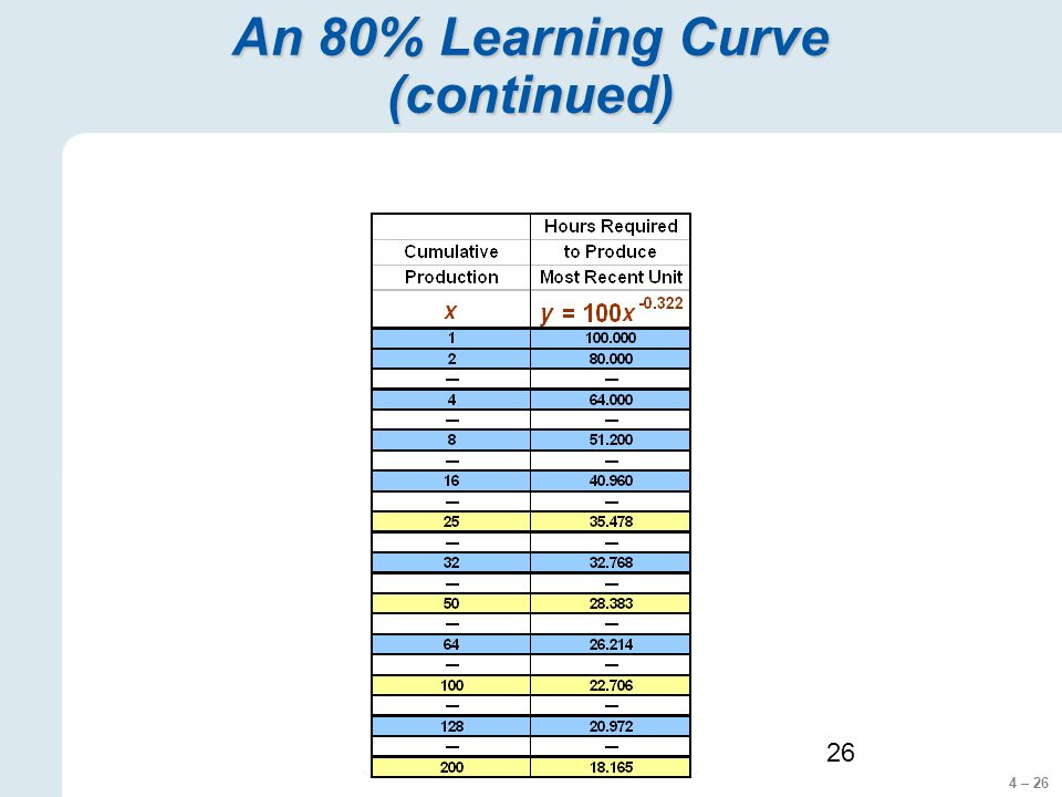 4 – 26 26 An 80% Learning Curve (continued)