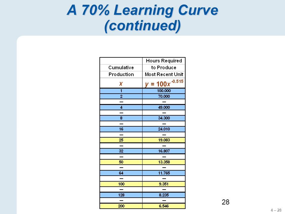 4 – 28 28 A 70% Learning Curve (continued)
