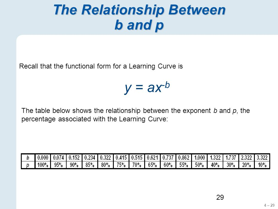 4 – 29 29 The Relationship Between b and p The table below shows the relationship between the exponent b and p, the percentage associated with the Learning Curve: Recall that the functional form for a Learning Curve is y = ax -b