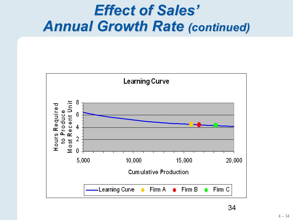 4 – 34 34 Effect of Sales Annual Growth Rate (continued)