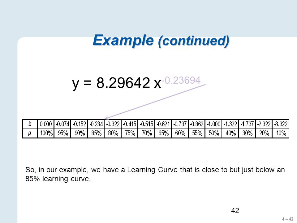 4 – 42 42 Example (continued) y = 8.29642 x -0.23694 So, in our example, we have a Learning Curve that is close to but just below an 85% learning curve.