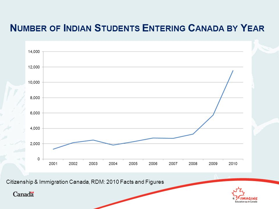 N UMBER OF I NDIAN S TUDENTS E NTERING C ANADA BY Y EAR Citizenship & Immigration Canada, RDM: 2010 Facts and Figures