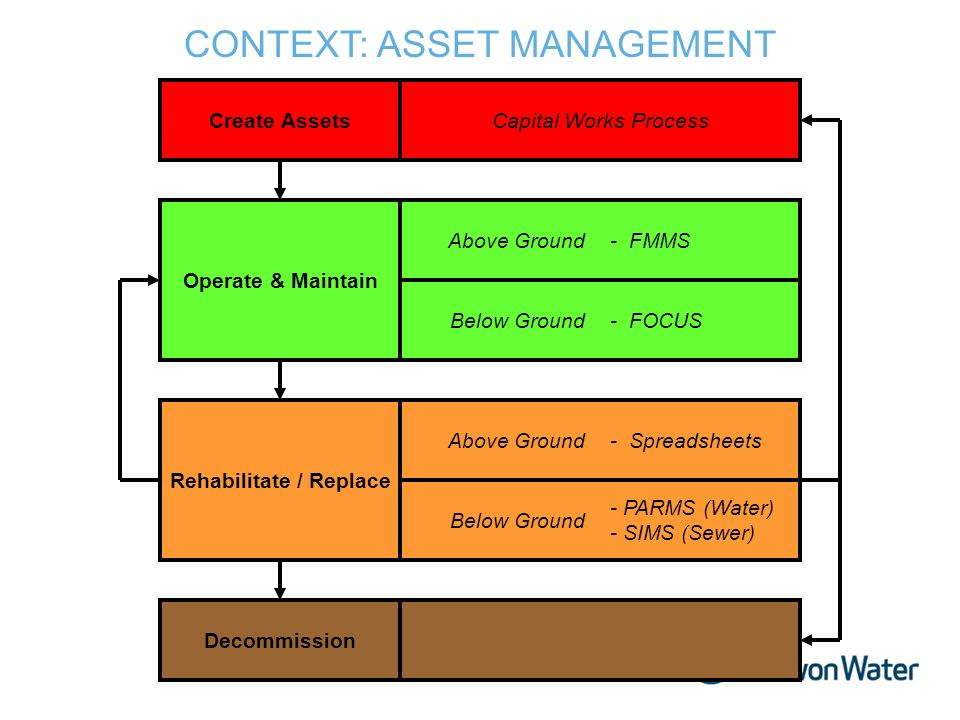 Above Ground Decommission Rehabilitate / Replace Operate & Maintain Create Assets Below Ground CONTEXT: ASSET MANAGEMENT Above Ground Below Ground Capital Works Process - PARMS (Water) - SIMS (Sewer) - FMMS - FOCUS - Spreadsheets