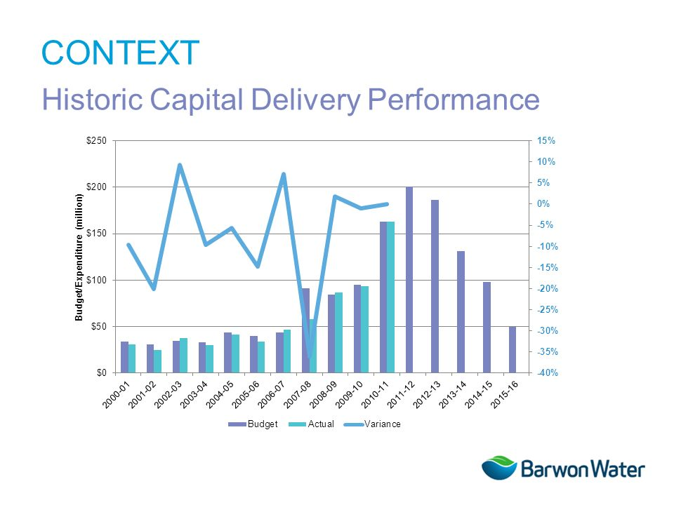 CONTEXT Historic Capital Delivery Performance