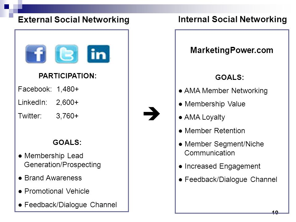 10 External Social Networking PARTICIPATION: Facebook: 1,480+ LinkedIn: 2,600+ Twitter: 3,760+ GOALS: Membership Lead Generation/Prospecting Brand Awareness Promotional Vehicle Feedback/Dialogue Channel MarketingPower.com GOALS: AMA Member Networking Membership Value AMA Loyalty Member Retention Member Segment/Niche Communication Increased Engagement Feedback/Dialogue Channel Internal Social Networking