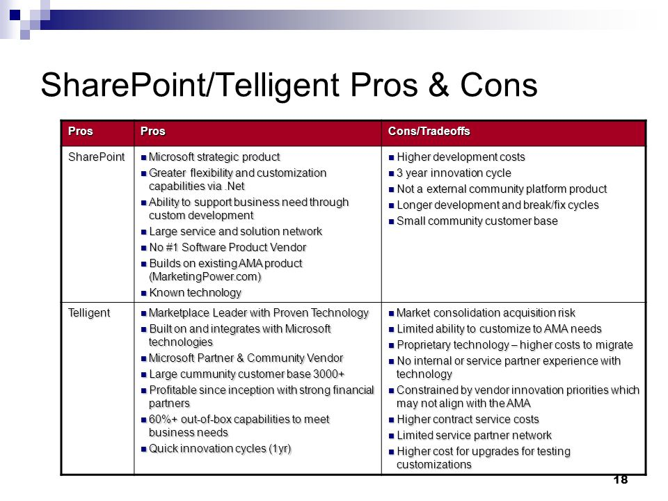18 SharePoint/Telligent Pros & Cons ProsProsCons/Tradeoffs SharePoint Microsoft strategic product Microsoft strategic product Greater flexibility and customization capabilities via.Net Greater flexibility and customization capabilities via.Net Ability to support business need through custom development Ability to support business need through custom development Large service and solution network Large service and solution network No #1 Software Product Vendor No #1 Software Product Vendor Builds on existing AMA product (MarketingPower.com) Builds on existing AMA product (MarketingPower.com) Known technology Known technology Higher development costs Higher development costs 3 year innovation cycle 3 year innovation cycle Not a external community platform product Not a external community platform product Longer development and break/fix cycles Longer development and break/fix cycles Small community customer base Small community customer base Telligent Marketplace Leader with Proven Technology Marketplace Leader with Proven Technology Built on and integrates with Microsoft technologies Built on and integrates with Microsoft technologies Microsoft Partner & Community Vendor Microsoft Partner & Community Vendor Large cummunity customer base Large cummunity customer base Profitable since inception with strong financial partners Profitable since inception with strong financial partners 60%+ out-of-box capabilities to meet business needs 60%+ out-of-box capabilities to meet business needs Quick innovation cycles (1yr) Quick innovation cycles (1yr) Market consolidation acquisition risk Market consolidation acquisition risk Limited ability to customize to AMA needs Limited ability to customize to AMA needs Proprietary technology – higher costs to migrate Proprietary technology – higher costs to migrate No internal or service partner experience with technology No internal or service partner experience with technology Constrained by vendor innovation priorities which may not align with the AMA Constrained by vendor innovation priorities which may not align with the AMA Higher contract service costs Higher contract service costs Limited service partner network Limited service partner network Higher cost for upgrades for testing customizations Higher cost for upgrades for testing customizations