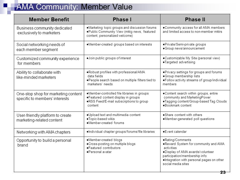23 AMA Community: Member Value Member BenefitPhase IPhase II Business community dedicated exclusively to marketers Marketing topic groups and discussion forums Public Community View (mktg news, featured content, personalized welcome) Community access for all AMA members and limited access to non-member mktrs Social networking needs of each member segment Member-created groups based on interestsPrivate/Semi-private groups Group news/announcement Customized community experience for members Join public groups of interestCustomizable My Site (personal view) Targeted advertising Ability to collaborate with like-minded marketers Robust profiles with professional/AMA data fields People search based on multiple filters tied to marketers needs Privacy settings for groups and forums Group membership lists Follow activity streams of group/individual members One-stop shop for marketing content specific to members interests Member-controlled file libraries in groups Featured content display in groups RSS Feed/ subscriptions to group content Content search within groups, entire community and MarketingPower Tagging content/Group-based Tag Clouds Bookmark content User-friendly platform to create marketing-related content Upload text and multimedia content Topic-based wikis Member-created forums Share content with others Member-generated poll questions Networking with AMA chapters Individual chapter groups/forums/file librariesEvent calendar Opportunity to build a personal brand Member-created blogs Cross-posting on multiple blogs Featured contributors Personal avatar Rating/Comments Reward System for community and AMA activities Display of AMA awards/volunteer participation/membership info Integration with personal pages on other social media sites