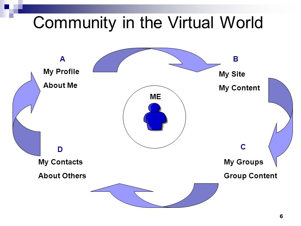 6 Community in the Virtual World My Profile About Me ME My Site My Content My Contacts About Others My Groups Group Content A B C D