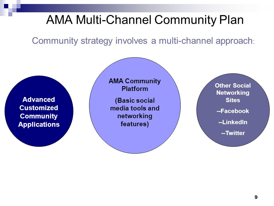 9 AMA Multi-Channel Community Plan AMA Community Platform (Basic social media tools and networking features) Other Social Networking Sites --Facebook --LinkedIn --Twitter Advanced Customized Community Applications Community strategy involves a multi-channel approach :